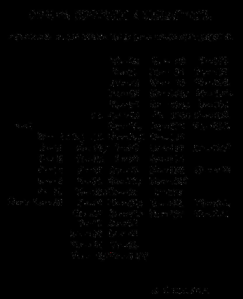 Tableau en russe des éléments par Mendeleïev en 1869